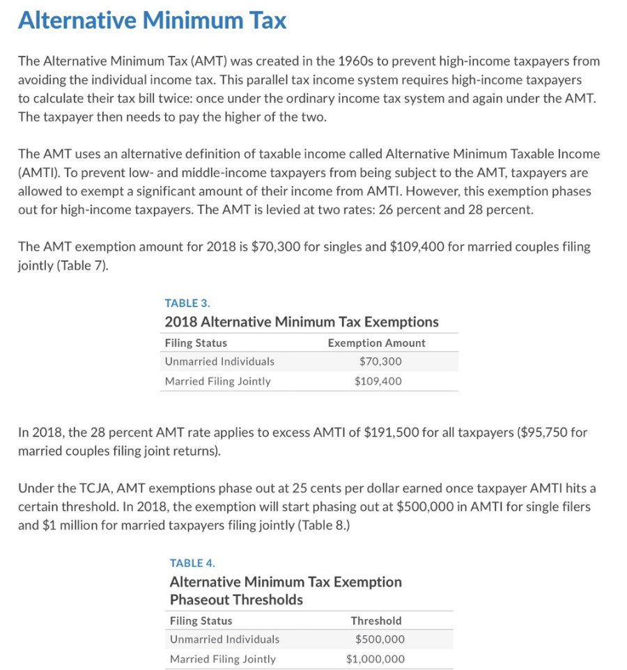 amt exemption amount for 2018